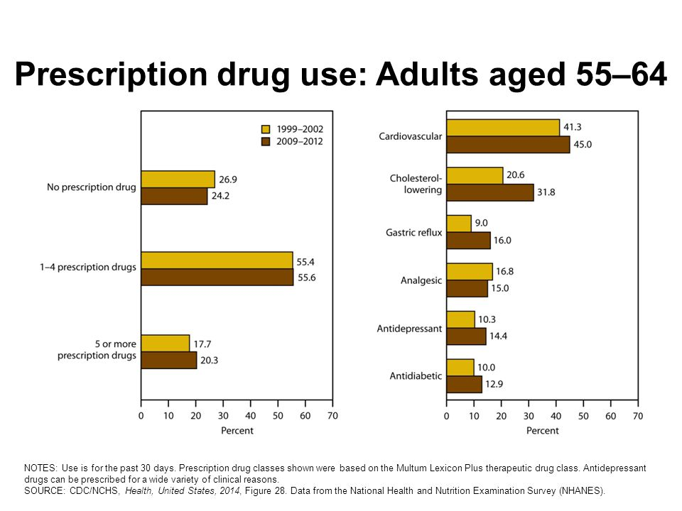 Prescription drug use: Adults aged 55–64 NOTES: Use is for the past 30 days.