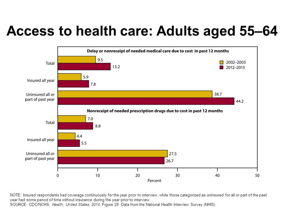 Access to health care: Adults aged 55–64 NOTE: Insured respondents had coverage continuously for the year prior to interview, while those categorized as uninsured for all or part of the past year had some period of time without insurance during the year prior to interview.