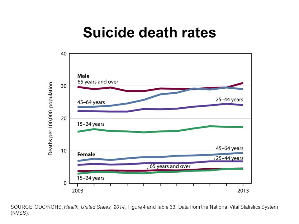 Suicide death rates SOURCE: CDC/NCHS, Health, United States, 2014, Figure 4 and Table 33.