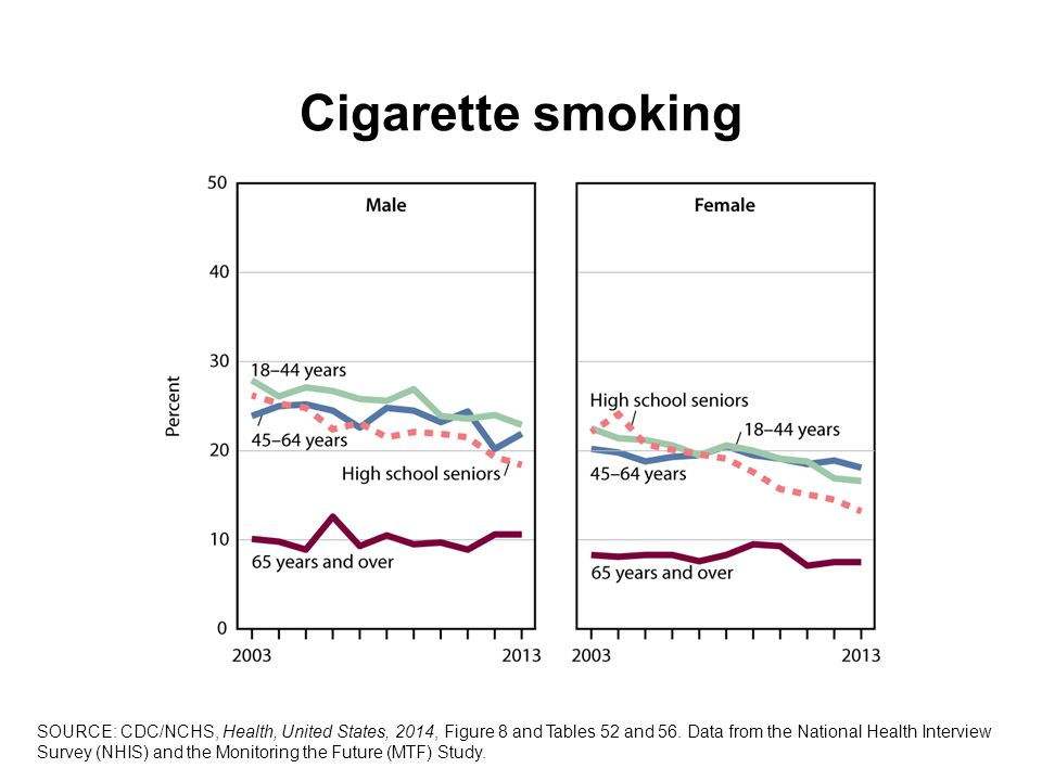 Cigarette smoking SOURCE: CDC/NCHS, Health, United States, 2014, Figure 8 and Tables 52 and 56.