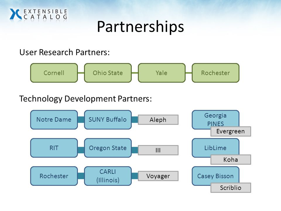 Partnerships LibLime Casey Bisson Georgia PINES CornellOhio StateYaleRochester User Research Partners: Technology Development Partners: Evergreen Koha Scriblio Aleph Voyager III Notre Dame CARLI (Illinois) Oregon StateRIT SUNY Buffalo Rochester