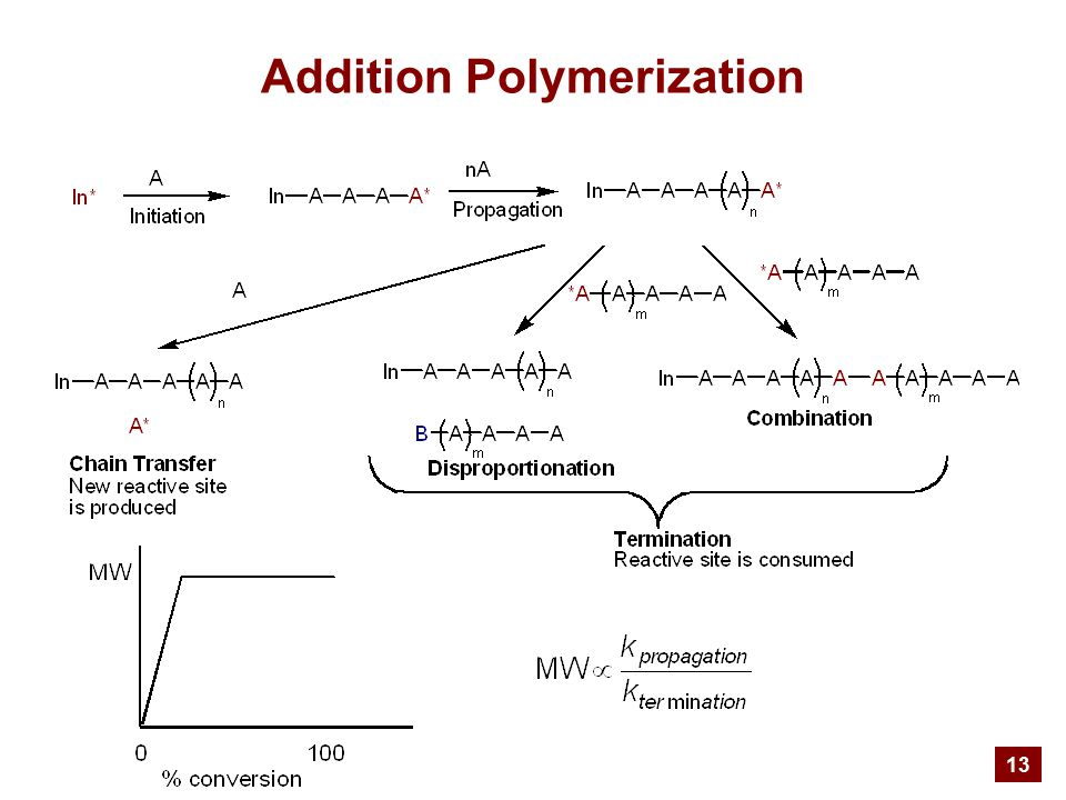 13 Addition Polymerization