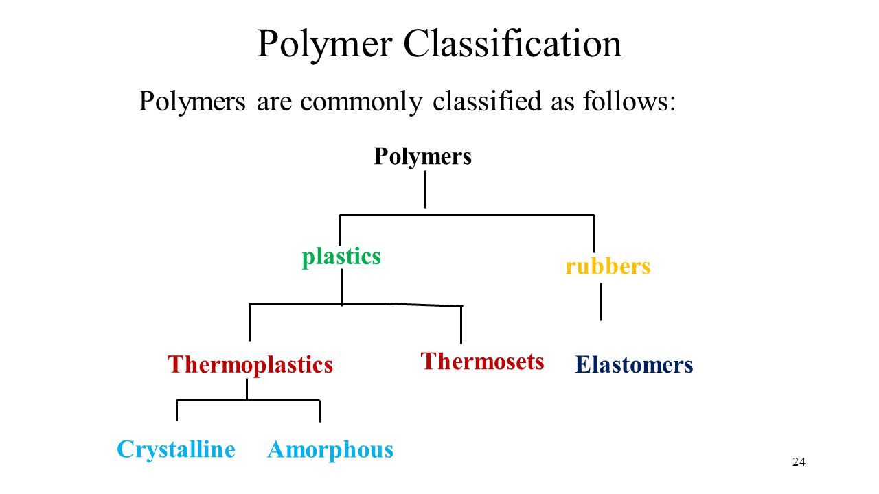 Polymer Classification Polymers are commonly classified as follows: 24 Polymers Elastomers Thermosets Thermoplastics Crystalline Amorphous plastics rubbers