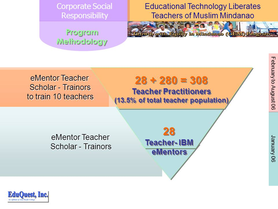 Program Methodology eMentor Teacher Scholar - Trainors 28 Teacher- IBM eMentors 28 Teacher- IBM eMentors eMentor Teacher Scholar - Trainors to train 10 teachers = 308 Teacher Practitioners (13.5% of total teacher population) = 308 Teacher Practitioners (13.5% of total teacher population) Corporate Social Responsibility January 06 February to August 06 Educational Technology Liberates Teachers of Muslim Mindanao
