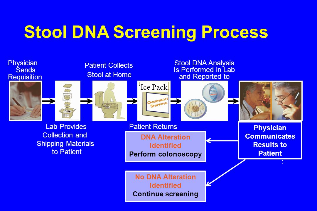 Stool DNA Screening Process Physician Sends Requisition to Lab Lab Provides Collection and Shipping Materials to Patient Patient Collects Stool at Home Patient Returns Specimen to Lab Physician : Communicates Results to Patient Stool DNA Analysis Is Performed in Lab and Reported to DNA Alteration Identified Perform colonoscopy No DNA Alteration Identified Continue screening Ice Pack