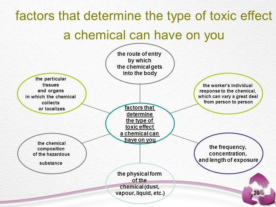 28 factors that determine the type of toxic effect a chemical can have on you the route of entry by which the chemical gets into the body the worker s individual response to the chemical, which can vary a great deal from person to person the frequency, concentration, and length of exposure the physical form of the chemical (dust, vapour, liquid, etc.) the chemical composition of the hazardous substance the particular tissues and organs in which the chemical collects or localizes factors that determine the type of toxic effect a chemical can have on you