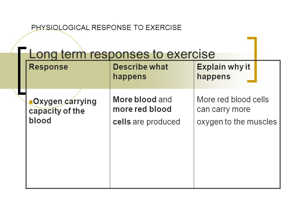Long term responses to exercise PHYSIOLOGICAL RESPONSE TO EXERCISE Response Oxygen carrying capacity of the blood Describe what happens More blood and more red blood cells are produced Explain why it happens More red blood cells can carry more oxygen to the muscles