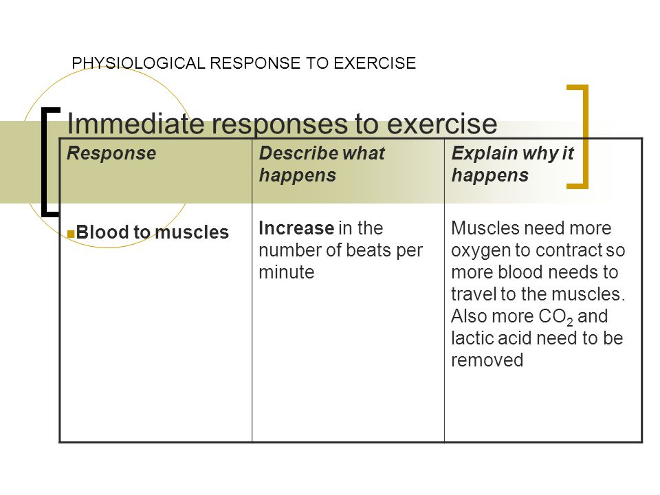 Immediate responses to exercise PHYSIOLOGICAL RESPONSE TO EXERCISE Response Blood to muscles Describe what happens Increase in the number of beats per minute Explain why it happens Muscles need more oxygen to contract so more blood needs to travel to the muscles.