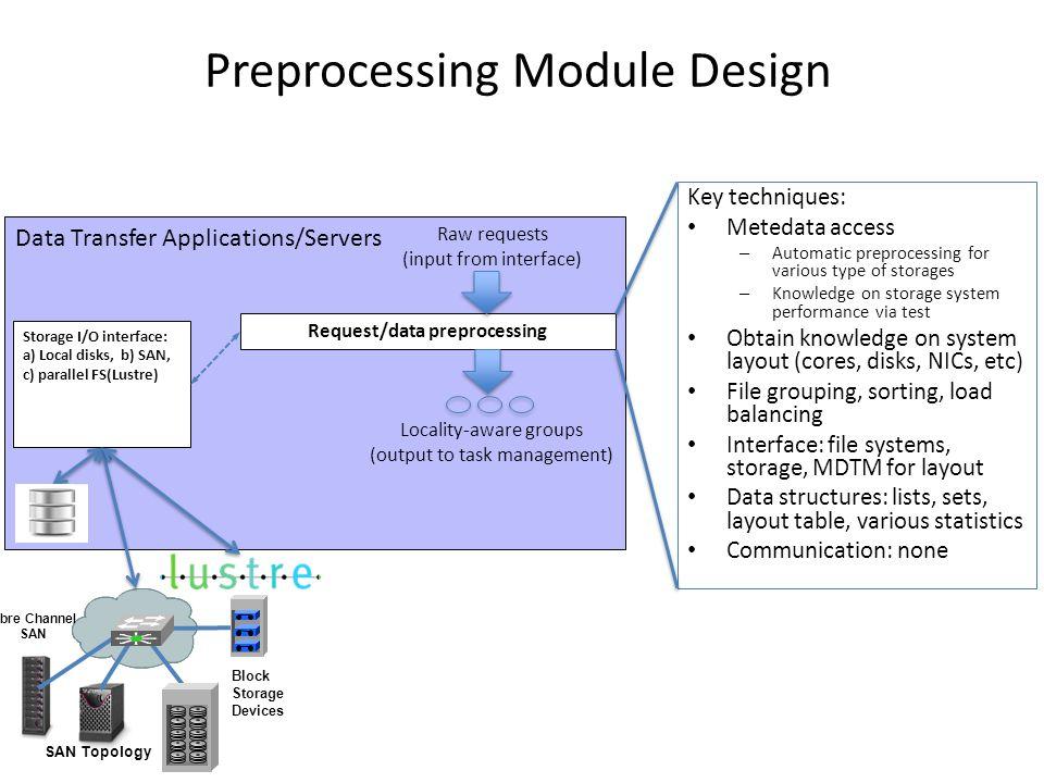 "Presentation ""MDTM Application Design (extended) 1. Data Transfer ..."