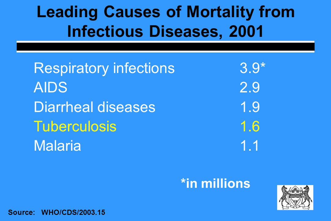 Leading Causes of Mortality from Infectious Diseases, 2001 Respiratory infections3.9* AIDS2.9 Diarrheal diseases1.9 Tuberculosis1.6 Malaria1.1 *in millions Source: WHO/CDS/