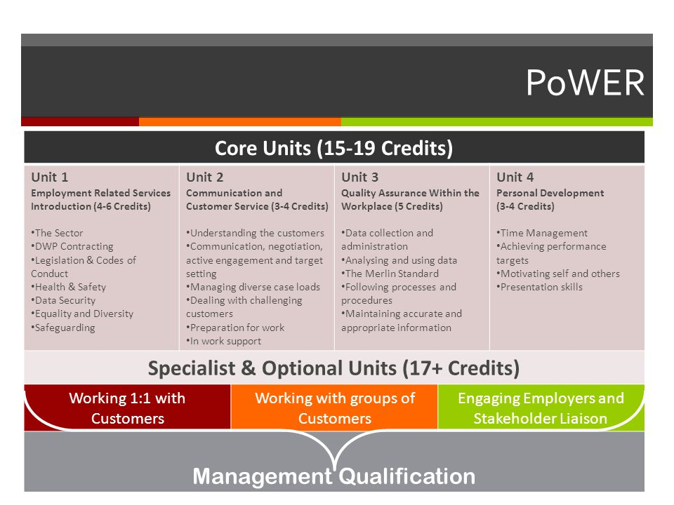 PoWER Core Units (15-19 Credits) Unit 1 Employment Related Services Introduction (4-6 Credits) The Sector DWP Contracting Legislation & Codes of Conduct Health & Safety Data Security Equality and Diversity Safeguarding Unit 2 Communication and Customer Service (3-4 Credits) Understanding the customers Communication, negotiation, active engagement and target setting Managing diverse case loads Dealing with challenging customers Preparation for work In work support Unit 3 Quality Assurance Within the Workplace (5 Credits) Data collection and administration Analysing and using data The Merlin Standard Following processes and procedures Maintaining accurate and appropriate information Unit 4 Personal Development (3-4 Credits) Time Management Achieving performance targets Motivating self and others Presentation skills Specialist & Optional Units (17+ Credits) Working 1:1 with Customers Working with groups of Customers Engaging Employers and Stakeholder Liaison Management Qualification