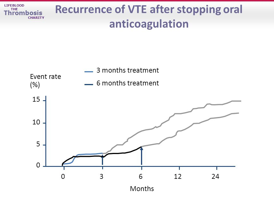 LIFEBLOOD THE Thrombosis CHARITY Event rate (%) 3 months treatment Months 6 months treatment Recurrence of VTE after stopping oral anticoagulation