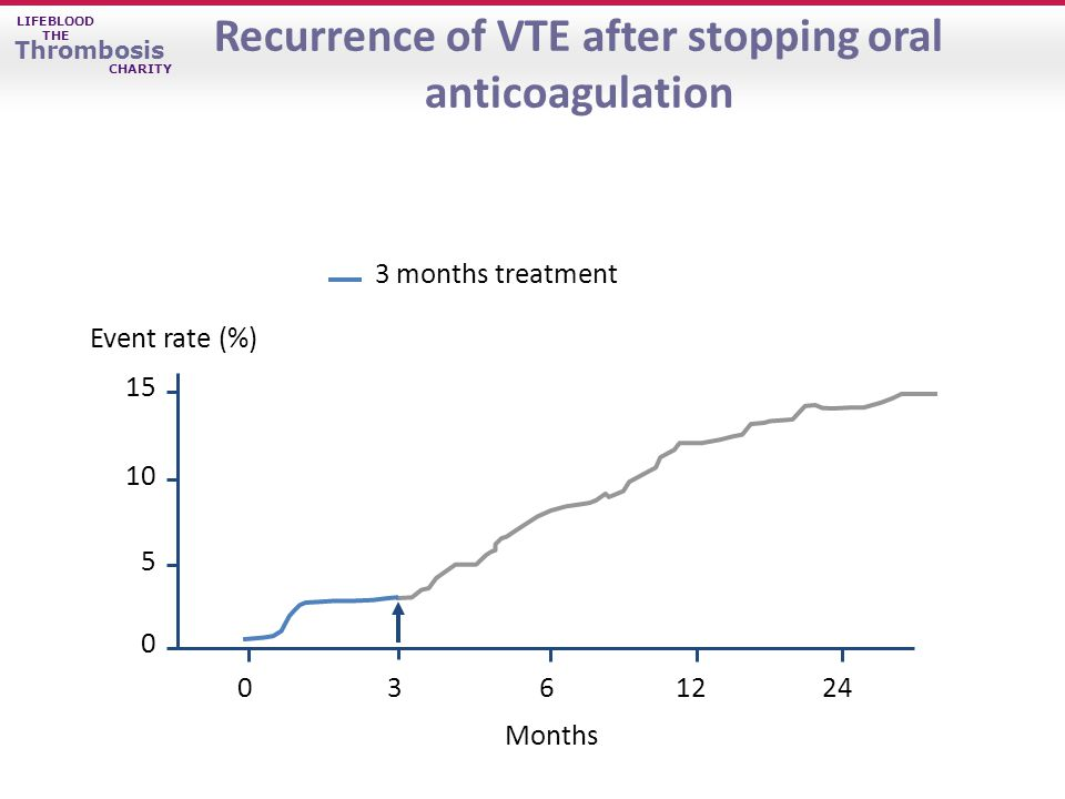 LIFEBLOOD THE Thrombosis CHARITY Recurrence of VTE after stopping oral anticoagulation Event rate (%) Months 3 months treatment