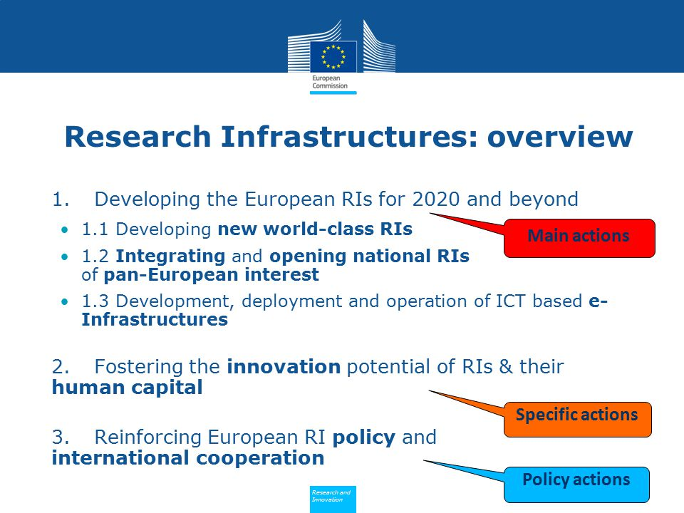Policy Research and Innovation Research and Innovation Research Infrastructures: overview 1.Developing the European RIs for 2020 and beyond 1.1 Developing new world-class RIs 1.2 Integrating and opening national RIs of pan-European interest 1.3 Development, deployment and operation of ICT based e- Infrastructures 2.Fostering the innovation potential of RIs & their human capital 3.Reinforcing European RI policy and international cooperation Main actions Specific actions Policy actions