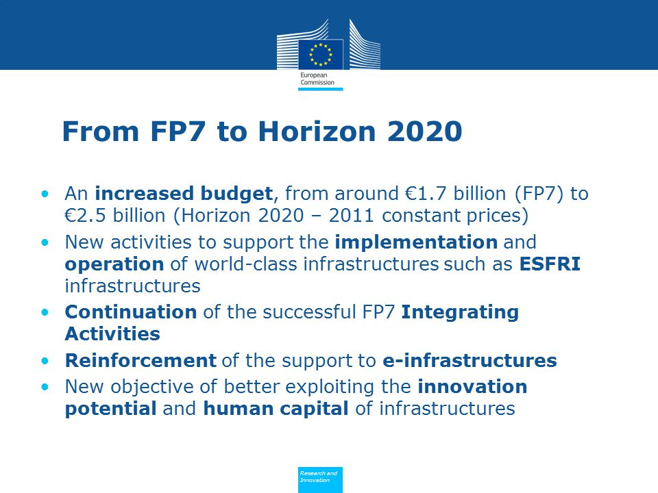 Policy Research and Innovation Research and Innovation From FP7 to Horizon 2020 An increased budget, from around €1.7 billion (FP7) to €2.5 billion (Horizon 2020 – 2011 constant prices) New activities to support the implementation and operation of world-class infrastructures such as ESFRI infrastructures Continuation of the successful FP7 Integrating Activities Reinforcement of the support to e-infrastructures New objective of better exploiting the innovation potential and human capital of infrastructures