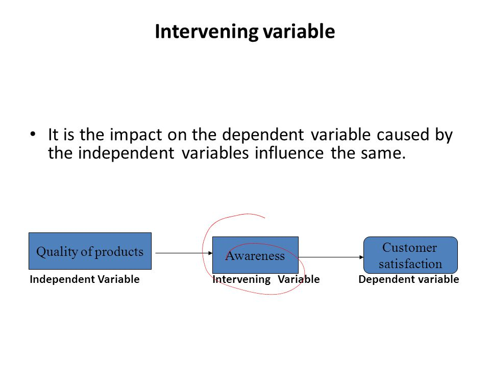 Intervening variable It is the impact on the dependent variable caused by the independent variables influence the same.