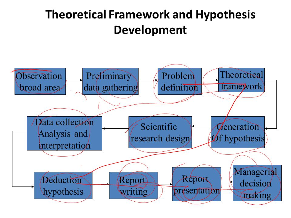 Theoretical Framework and Hypothesis Development Observation broad area Preliminary data gathering Problem definition Theoretical framework Generation Of hypothesis Scientific research design Data collection Analysis and interpretation Deduction hypothesis Report writing Report presentation Managerial decision making