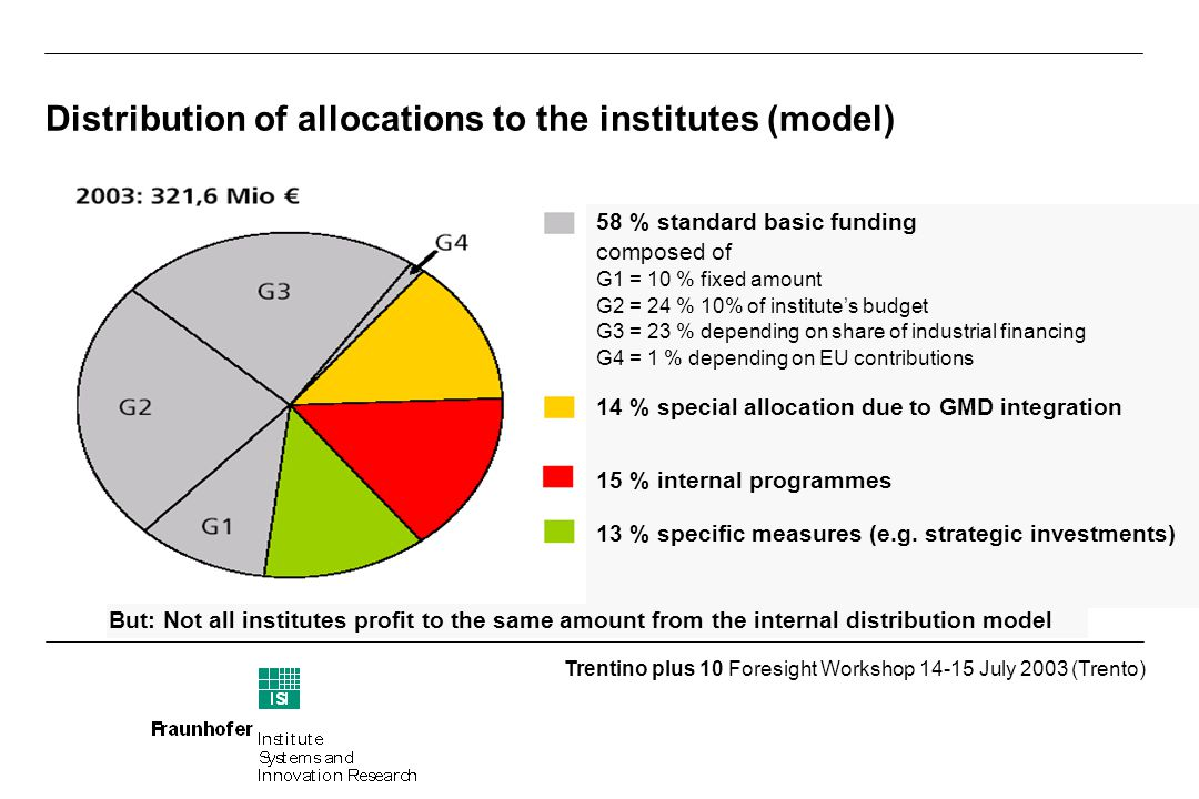 Trentino plus 10 Foresight Workshop July 2003 (Trento) Distribution of allocations to the institutes (model) 58 % standard basic funding composed of G1 = 10 % fixed amount G2 = 24 % 10% of institute's budget G3 = 23 % depending on share of industrial financing G4 = 1 % depending on EU contributions 14 % special allocation due to GMD integration 15 % internal programmes 13 % specific measures (e.g.