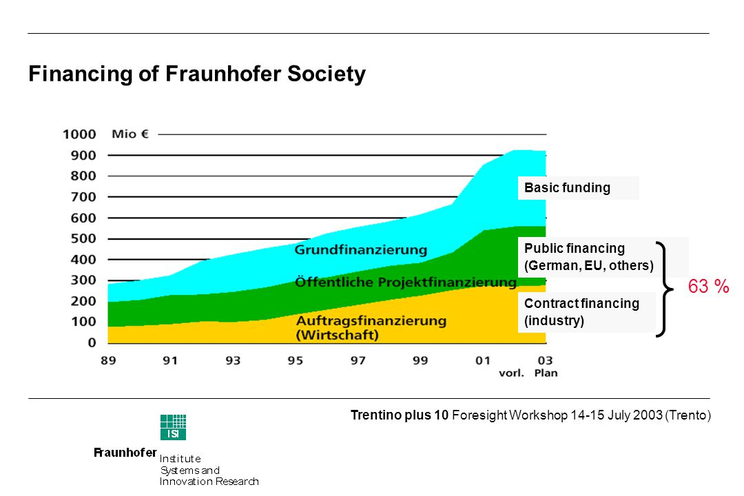 Trentino plus 10 Foresight Workshop July 2003 (Trento) Financing of Fraunhofer Society Basic funding Public financing (German, EU, others) Contract financing (industry) 63 %