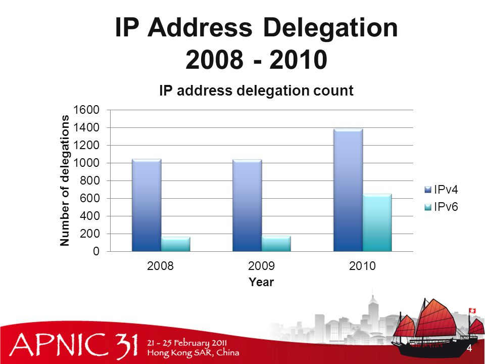 IP Address Delegation