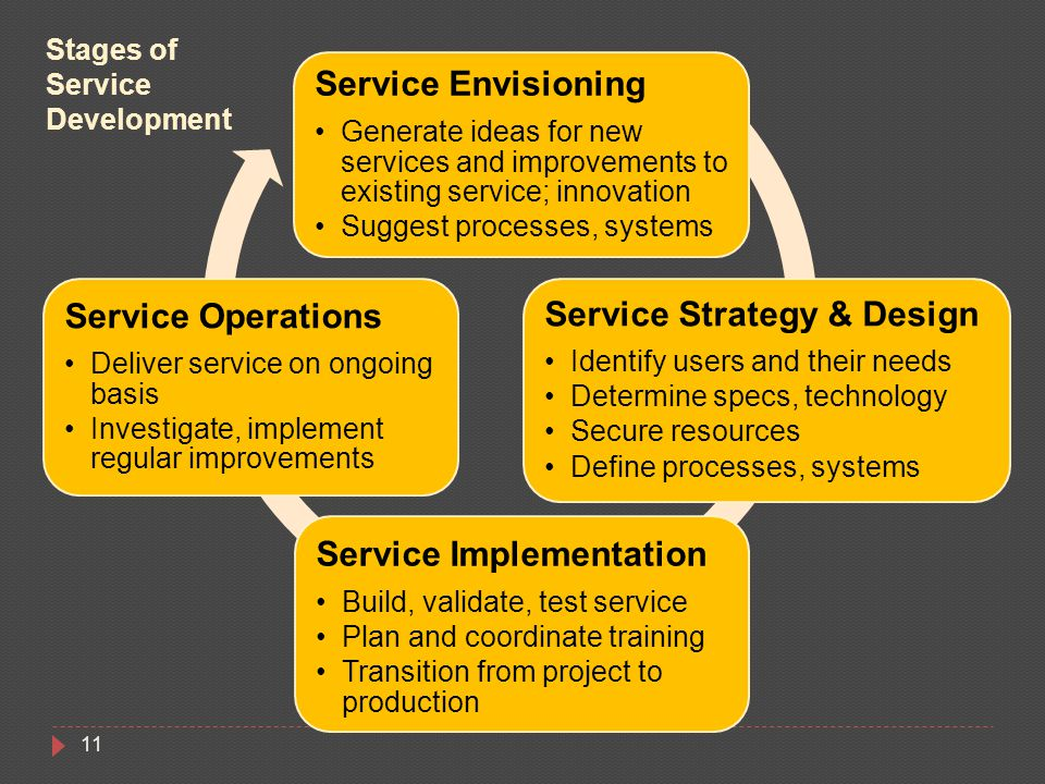 11 Service Envisioning Generate ideas for new services and improvements to existing service; innovation Suggest processes, systems Service Strategy & Design Identify users and their needs Determine specs, technology Secure resources Define processes, systems Service Implementation Build, validate, test service Plan and coordinate training Transition from project to production Service Operations Deliver service on ongoing basis Investigate, implement regular improvements Stages of Service Development