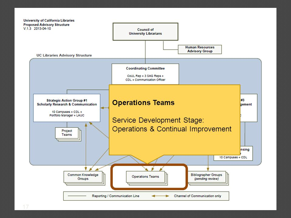 17 Operations Teams Service Development Stage: Operations & Continual Improvement