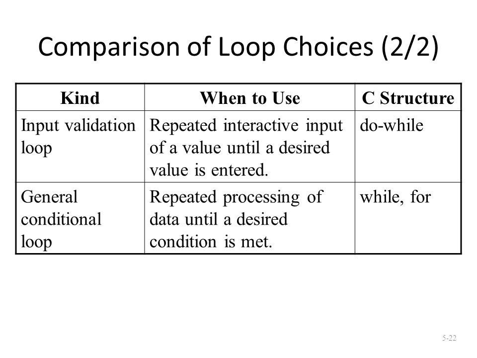 Comparison of Loop Choices (2/2) KindWhen to UseC Structure Input validation loop Repeated interactive input of a value until a desired value is entered.