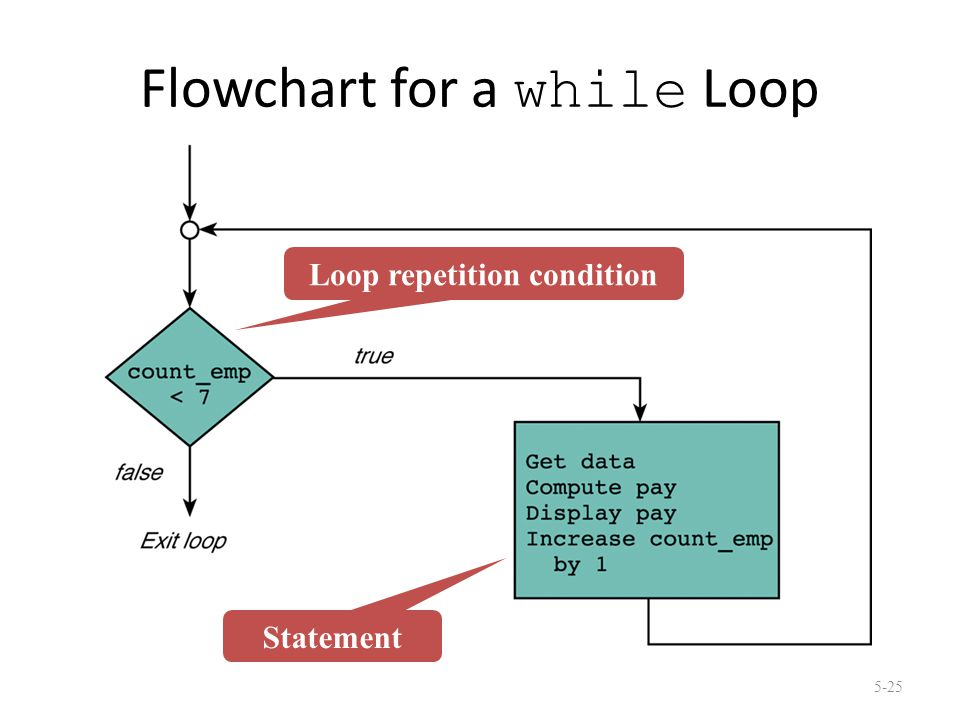 Flowchart for a while Loop 5-25 Loop repetition condition Statement
