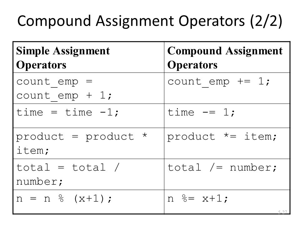 Compound Assignment Operators (2/2) Simple Assignment Operators Compound Assignment Operators count_emp = count_emp + 1; count_emp += 1; time = time -1;time -= 1; product = product * item; product *= item; total = total / number; total /= number; n = n % (x+1);n %= x+1; 5-27