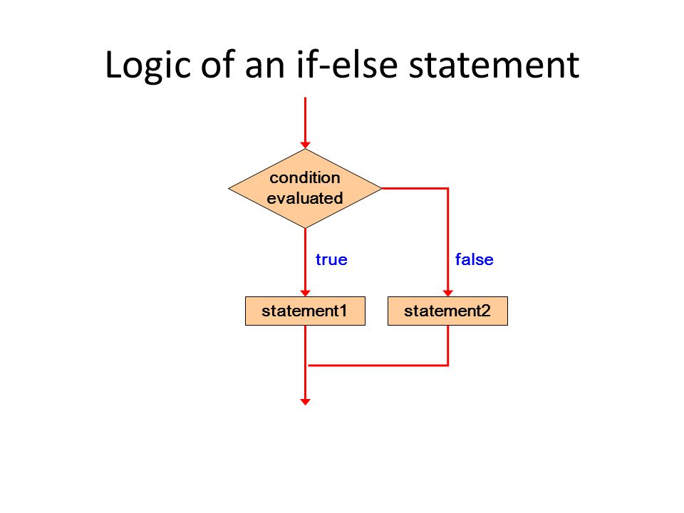 Logic of an if-else statement condition evaluated statement1 true false statement2