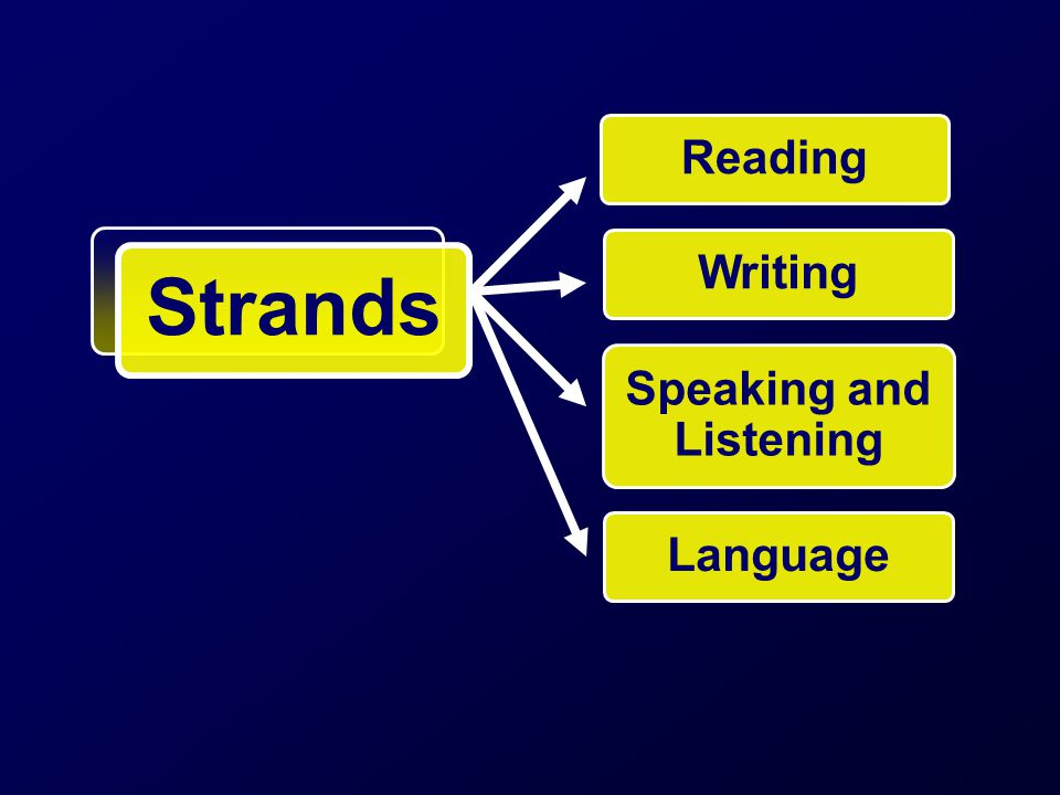 Reading Writing Speaking and Listening Language Strands