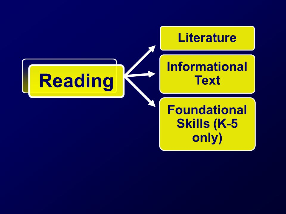 Literature Informational Text Foundational Skills (K-5 only) Reading