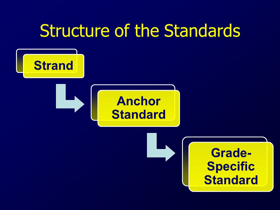 Structure of the Standards Strand Anchor Standard Grade- Specific Standard