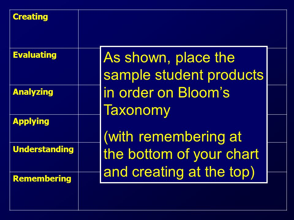 Creating Evaluating Analyzing Applying Understanding Remembering As shown, place the sample student products in order on Bloom's Taxonomy (with remembering at the bottom of your chart and creating at the top)