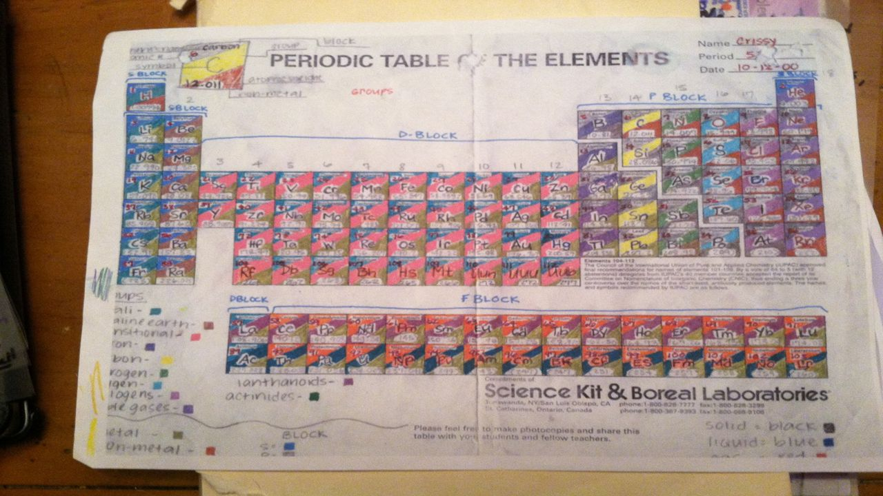 Color coded periodic table test grade requirements for periodic 5 describe gamestrikefo Image collections