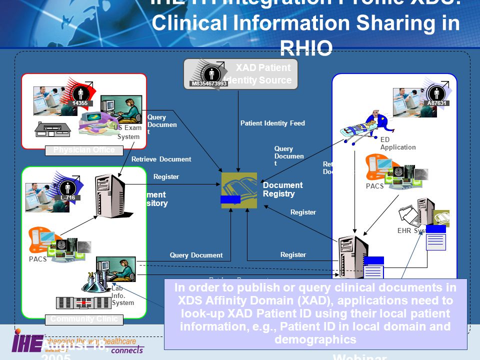 August 18, 2005 IHE Technical Webinar 35 IHE ITI Integration Profile XDS: Clinical Information Sharing in RHIO US Exam System Physician Office EHR System A87631 Teaching Hospital XDS Clinical Affinity Domain Community Clinic Lab Info.