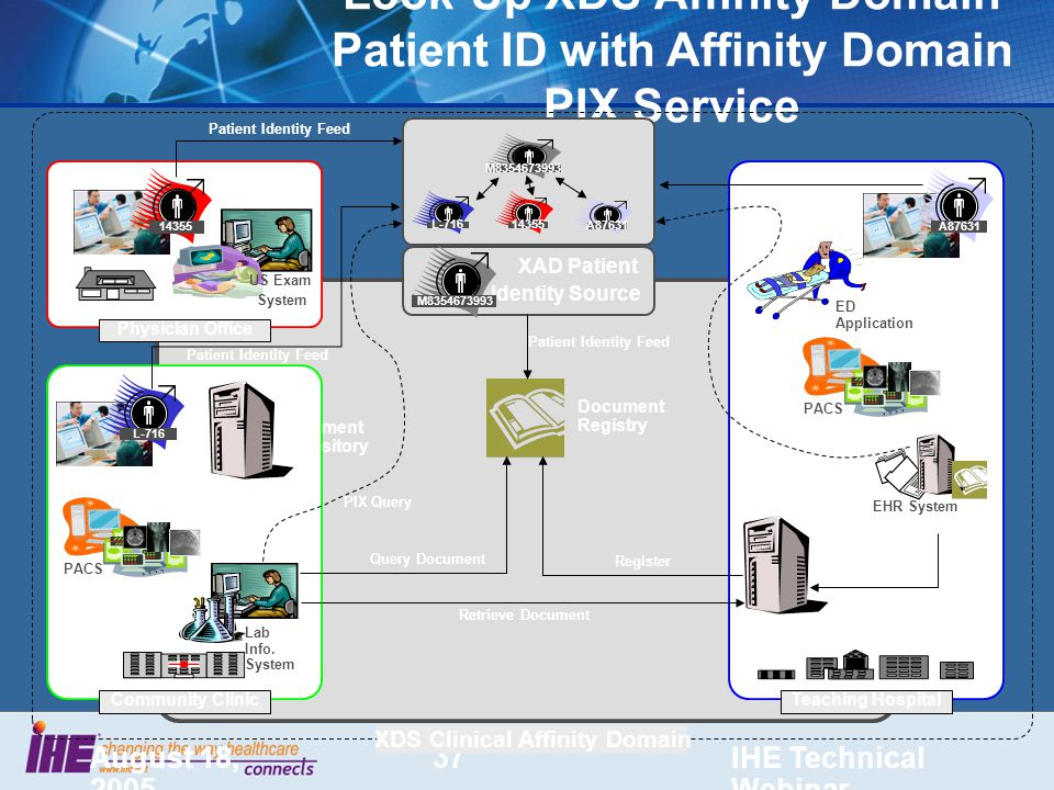 August 18, 2005 IHE Technical Webinar 37 Look-Up XDS Affinity Domain Patient ID with Affinity Domain PIX Service US Exam System Physician Office EHR System A87631 Teaching Hospital XDS Clinical Affinity Domain Community Clinic Lab Info.