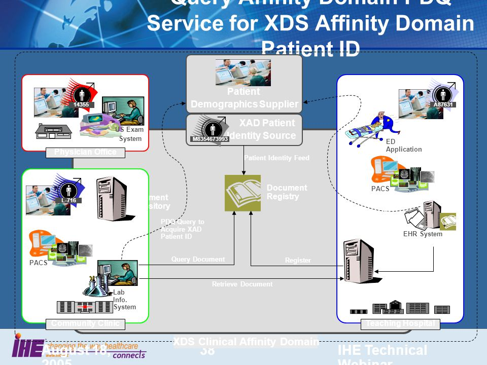 August 18, 2005 IHE Technical Webinar 38 Query Affinity Domain PDQ Service for XDS Affinity Domain Patient ID US Exam System Physician Office EHR System A87631 Teaching Hospital XDS Clinical Affinity Domain Community Clinic Lab Info.