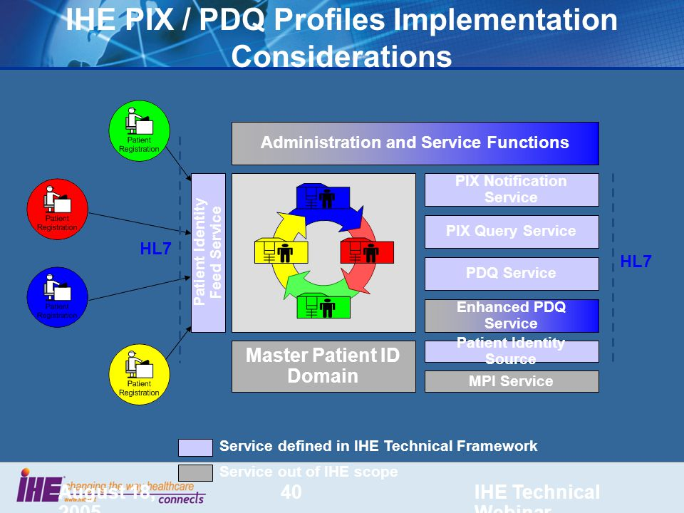August 18, 2005 IHE Technical Webinar 40 IHE PIX / PDQ Profiles Implementation Considerations Master Patient ID Domain Administration and Service Functions PIX Notification Service PIX Query Service PDQ Service Enhanced PDQ Service MPI Service Patient Identity Source HL7 Service defined in IHE Technical Framework Service out of IHE scope Patient Identity Feed Service