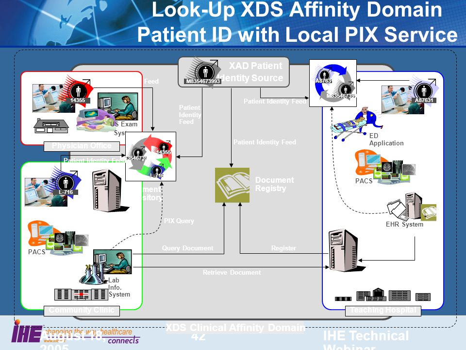 August 18, 2005 IHE Technical Webinar 42 Look-Up XDS Affinity Domain Patient ID with Local PIX Service US Exam System Physician Office EHR System A87631 Teaching Hospital XDS Clinical Affinity Domain Community Clinic Lab Info.