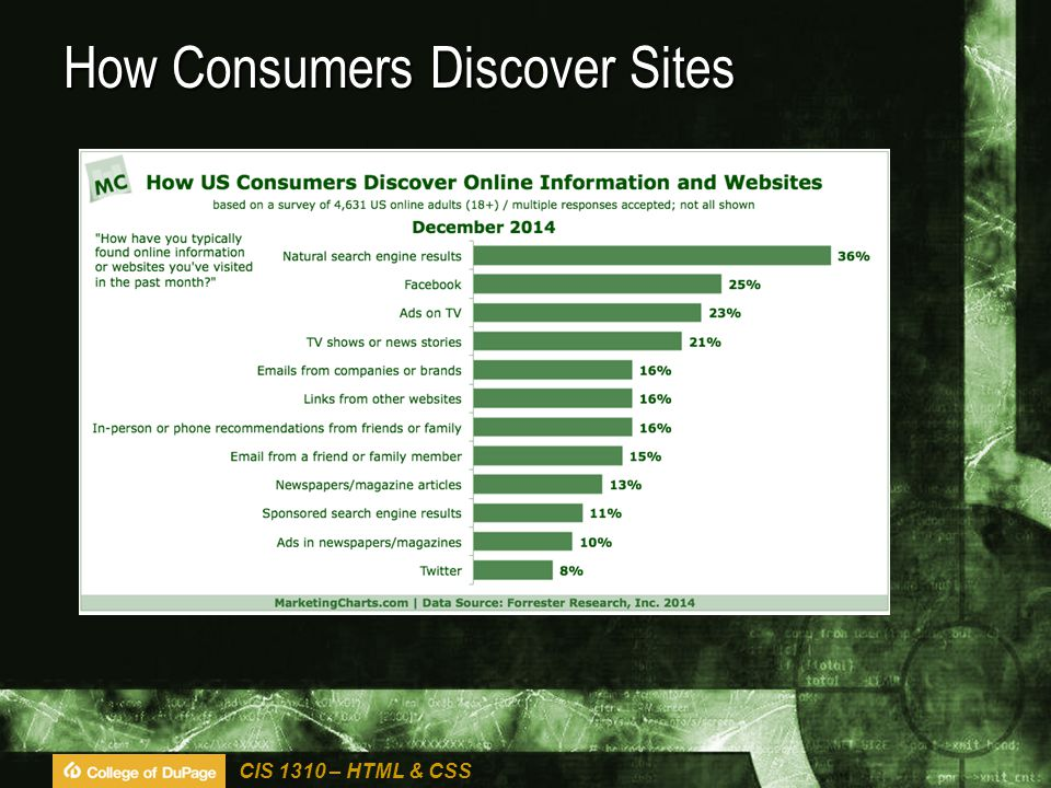 CIS 1310 – HTML & CSS How Consumers Discover Sites