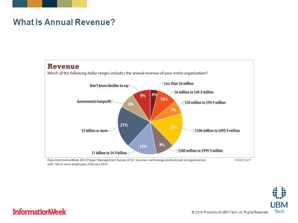 What Is Annual Revenue © 2014 Property of UBM Tech; All Rights Reserved