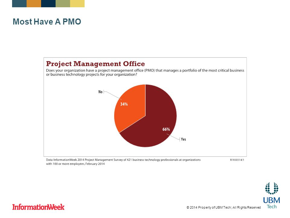 Most Have A PMO © 2014 Property of UBM Tech; All Rights Reserved