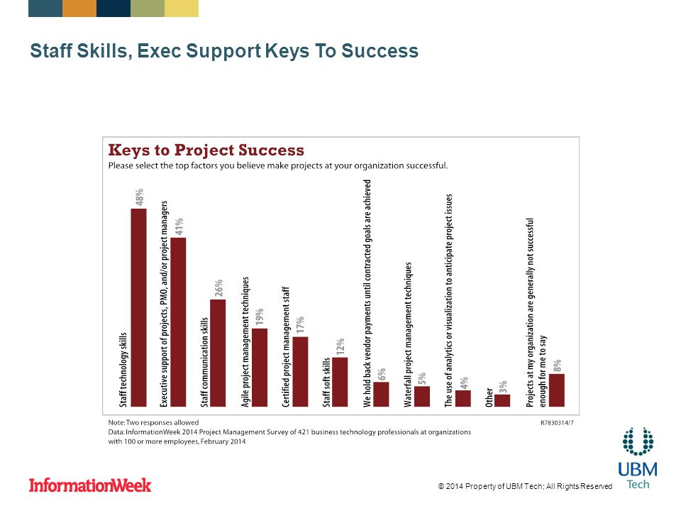 Staff Skills, Exec Support Keys To Success © 2014 Property of UBM Tech; All Rights Reserved
