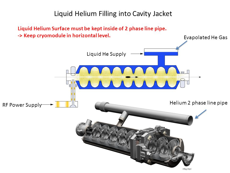 Liquid Helium Filling into Cavity Jacket Liquid He Supply RF Power Supply Helium 2 phase line pipe Evapolated He Gas Liquid Helium Surface must be kept inside of 2 phase line pipe.