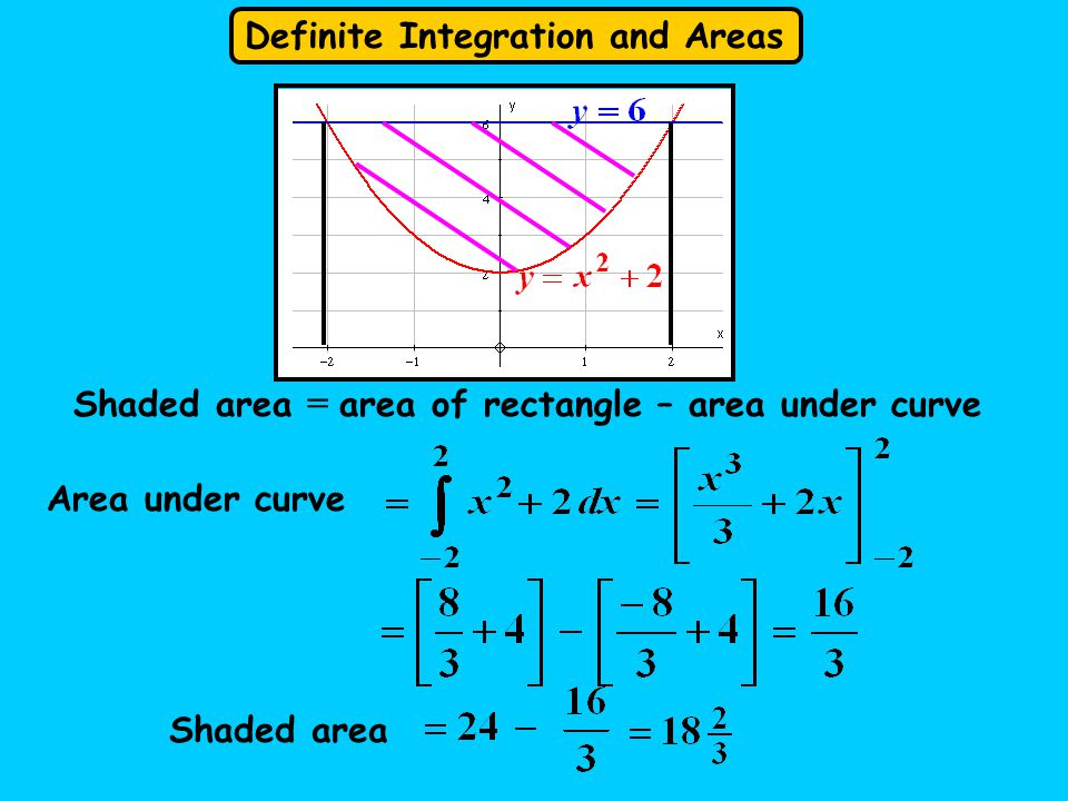 Definite Integration and Areas Shaded area = area of rectangle – area under curve Area under curve Shaded area