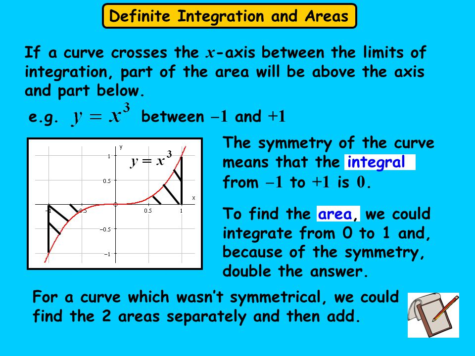 Definite Integration and Areas The symmetry of the curve means that the integral from  1 to +1 is 0.