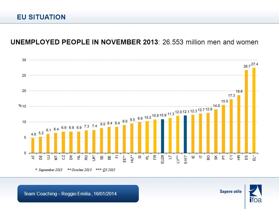 UNEMPLOYED PEOPLE IN NOVEMBER 2013: million men and women EU SITUATION Team Coaching – Reggio Emilia, 16/01/2014