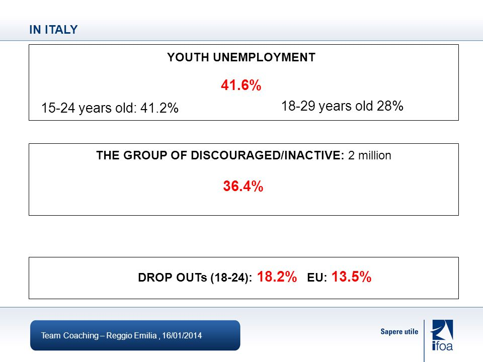 IN ITALY Team Coaching – Reggio Emilia, 16/01/ years old: 41.2% years old 28% YOUTH UNEMPLOYMENT 41.6% THE GROUP OF DISCOURAGED/INACTIVE: 2 million 36.4% DROP OUTs (18-24): 18.2% EU: 13.5%