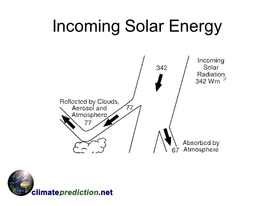 Incoming Solar Energy